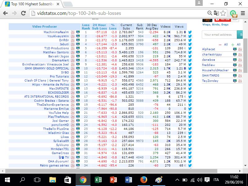 cancellazione iscritti youtube