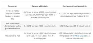 Prezzi Amazon SES migliori SMTP