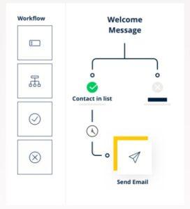 Marketing Automation Sendinblue