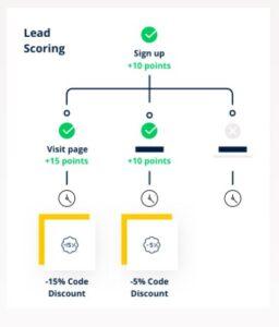 Marketing Automation 2 Sendinblue migliori smtp